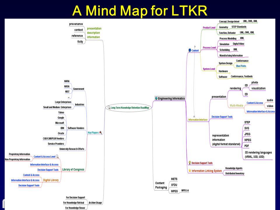 A Mind Map for LTKR