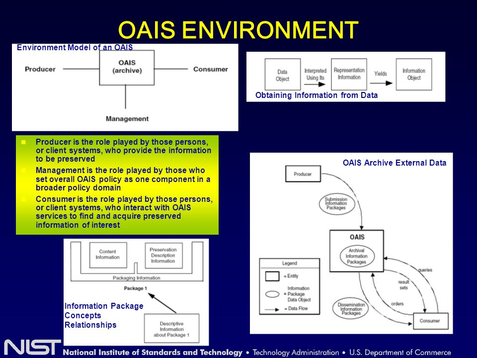 Reference Model for OAIS It addresses the following preservation functions –Ingest –Archival storage –Data management –Access –Dissemination –Migration to new media and forms –Data models –Role of software in information preservation –Exchange among archives The OAIS Reference Model is designed as a conceptual framework in which to discuss and compare archives.