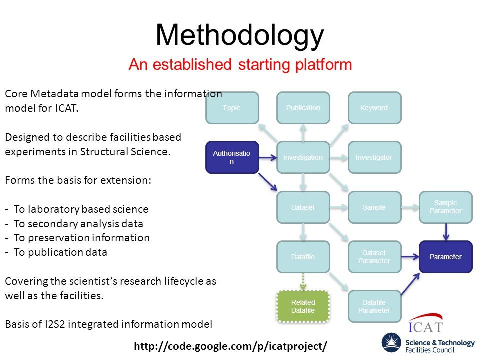 Methodology An established starting platform http://code.google.com/p/icatproject/ Investigation PublicationKeywordTopic Sample Sample Parameter Dataset Dataset Parameter Datafile Datafile Parameter Investigator Related Datafile Parameter Authorisatio n Core Metadata model forms the information model for ICAT.