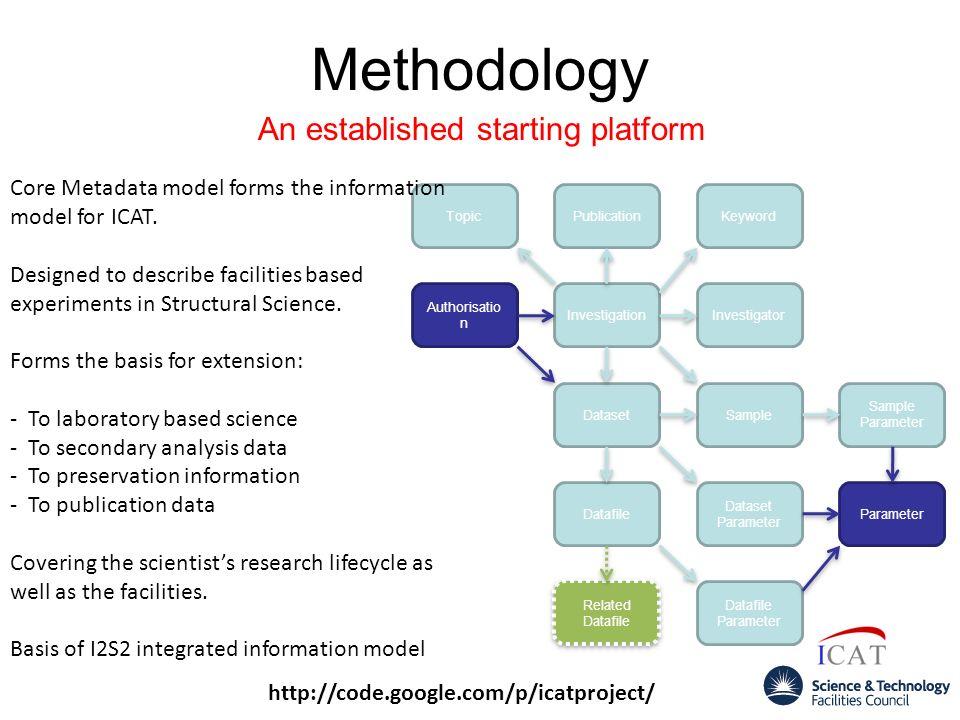 Methodology An established starting platform http://code.google.com/p/icatproject/ Investigation PublicationKeywordTopic Sample Sample Parameter Datas