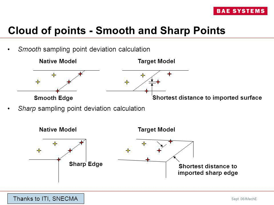 Sept 06/IMechE Smooth sampling point deviation calculation Sharp sampling point deviation calculation Cloud of points - Smooth and Sharp Points Shortest distance to imported surface Native ModelTarget Model Shortest distance to imported sharp edge Smooth Edge Sharp Edge Native ModelTarget Model Thanks to ITI, SNECMA