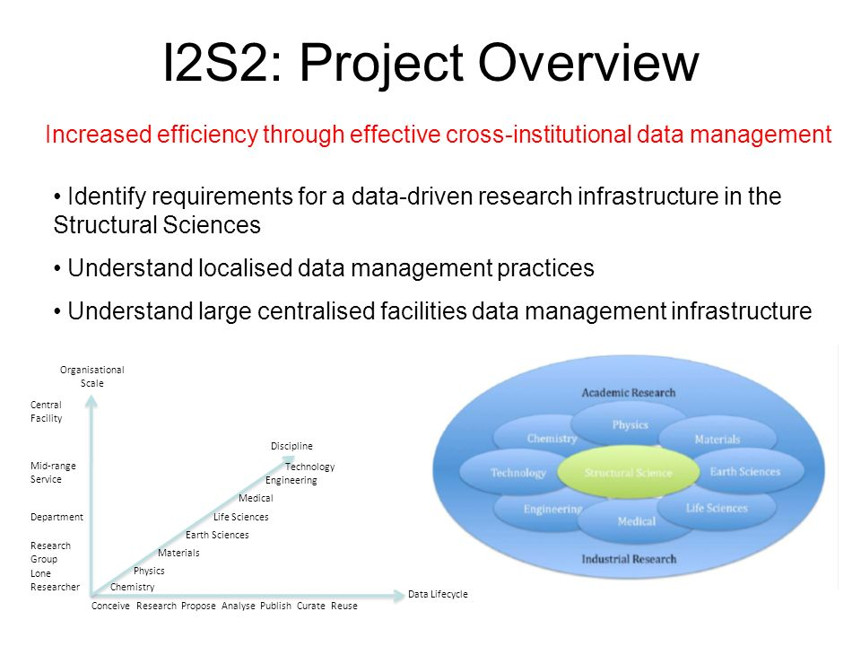 I2S2: Institutional Context University of Cambridge –lone researcher scenario –data sharing with colleagues via email –Little or no infrastructure –data received from ISIS is currently stored on laptop or WebDAV server –management of intermediate and derived data (intra & inter institution) a major issue EPSRC National Crystallography Service –service provision function –operates across institutions –moderate infrastructure –raw data generated in-house is stored at ATLAS –Local / institutional repository for intermediate and derived data Diamond & ISIS Central Facilities –operates on behalf of multiple institutions (community) –established, formulaic & bespoke processes for experiments –large infrastructure engineered to manage raw data –derived data taken off site on laptops / removable drives –results data independently worked up and published Bridging the gap between raw and derived data