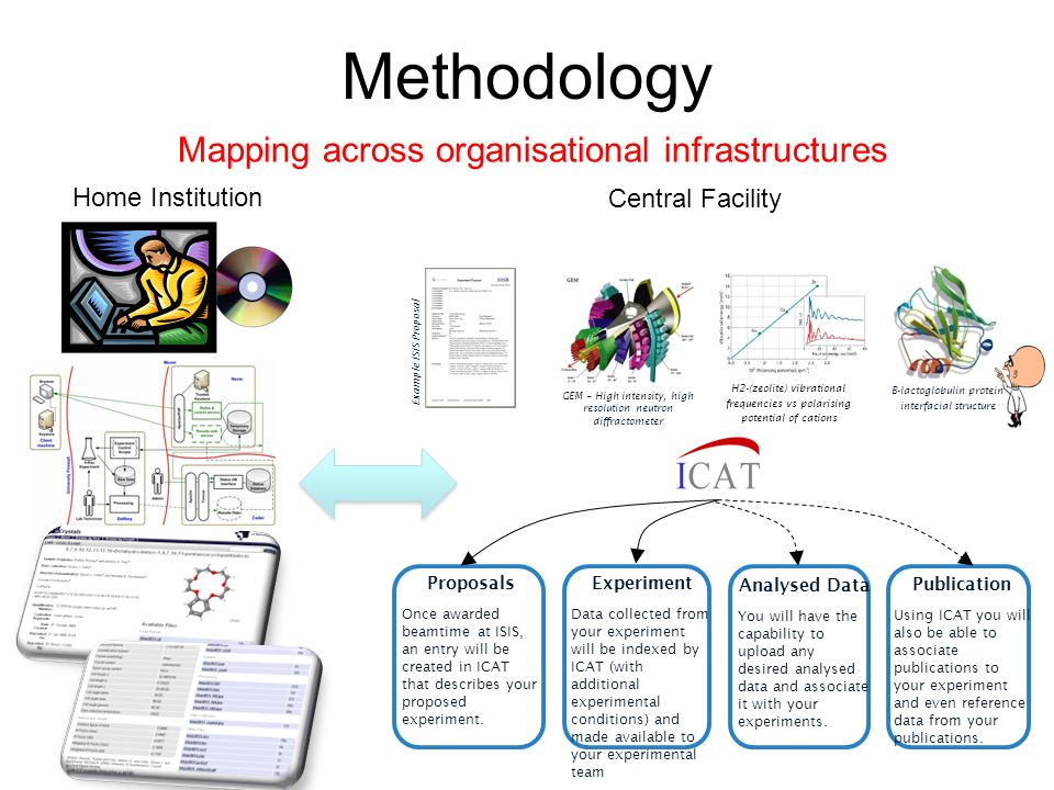 Methodology Mapping across organisational infrastructures Proposals Once awarded beamtime at ISIS, an entry will be created in ICAT that describes your proposed experiment.