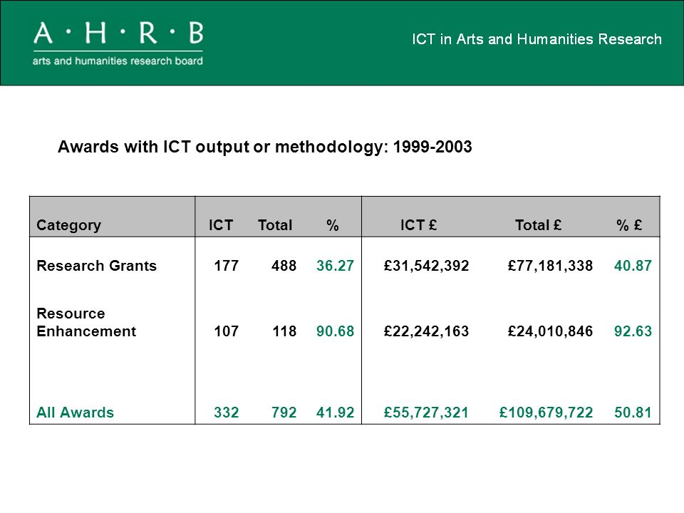 CategoryICTTotal%ICT £Total £% £ Research Grants17748836.27£31,542,392£77,181,33840.87 Resource Enhancement10711890.68£22,242,163£24,010,84692.63 All Awards33279241.92£55,727,321£109,679,72250.81 Awards with ICT output or methodology: 1999-2003