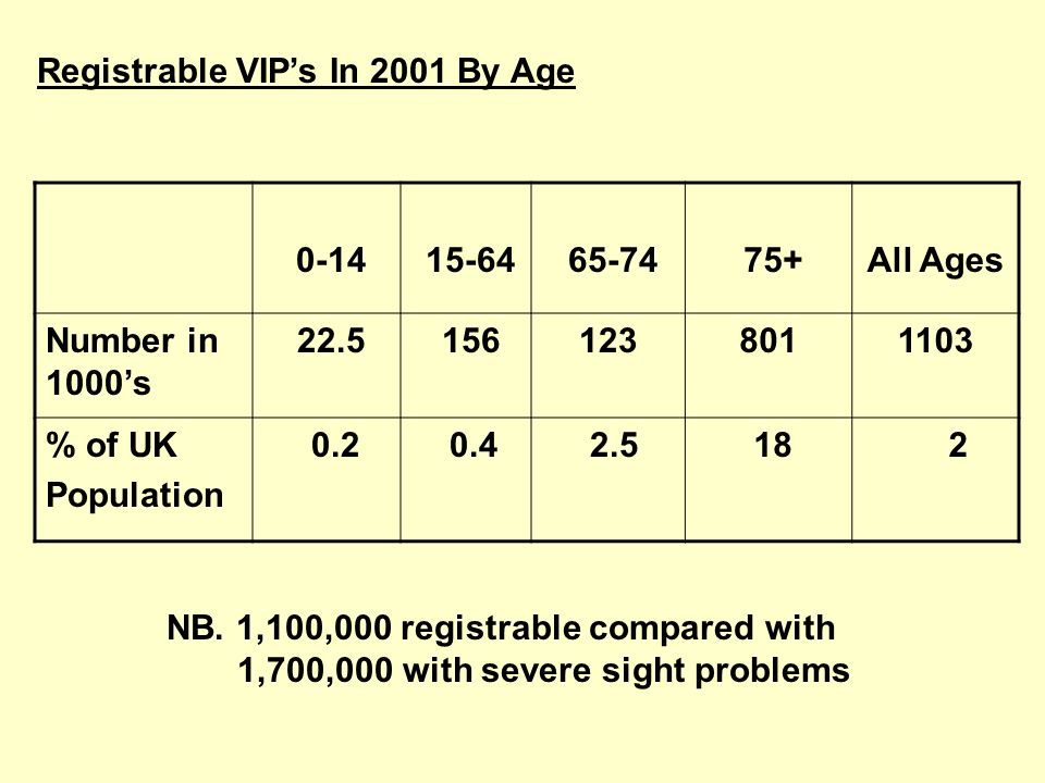 Registrable VIPs In 2001 By Age 0-14 15-64 65-74 75+All Ages Number in 1000s 22.5 1561238011103 % of UK Population 0.2 0.4 2.5 18 2 NB. 1,100,000 regi