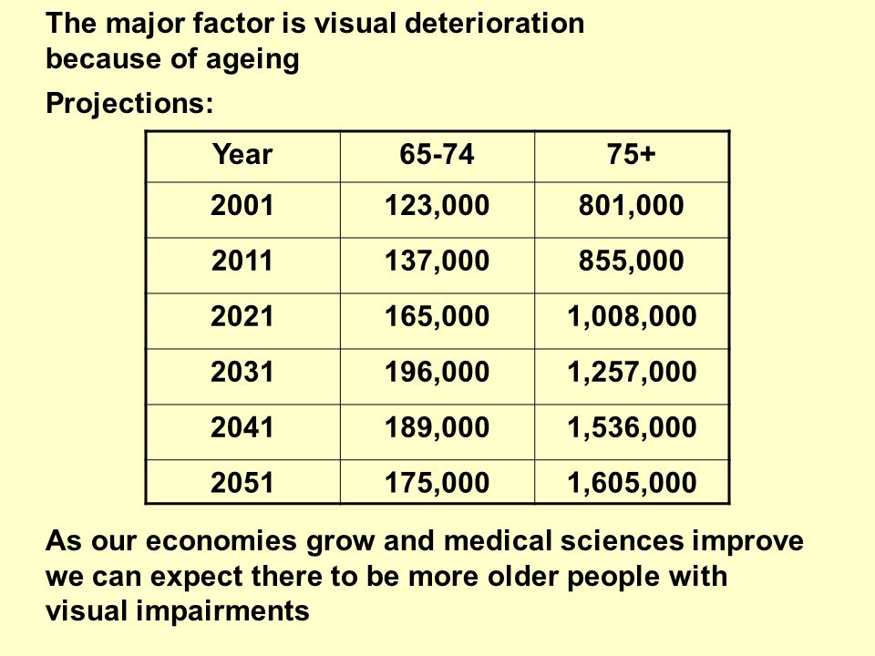 The major factor is visual deterioration because of ageing Projections: Year65-7475+ 2001123,000801,000 2011137,000855,000 2021165,0001,008,000 2031196,0001,257,000 2041189,0001,536,000 2051175,0001,605,000 As our economies grow and medical sciences improve we can expect there to be more older people with visual impairments
