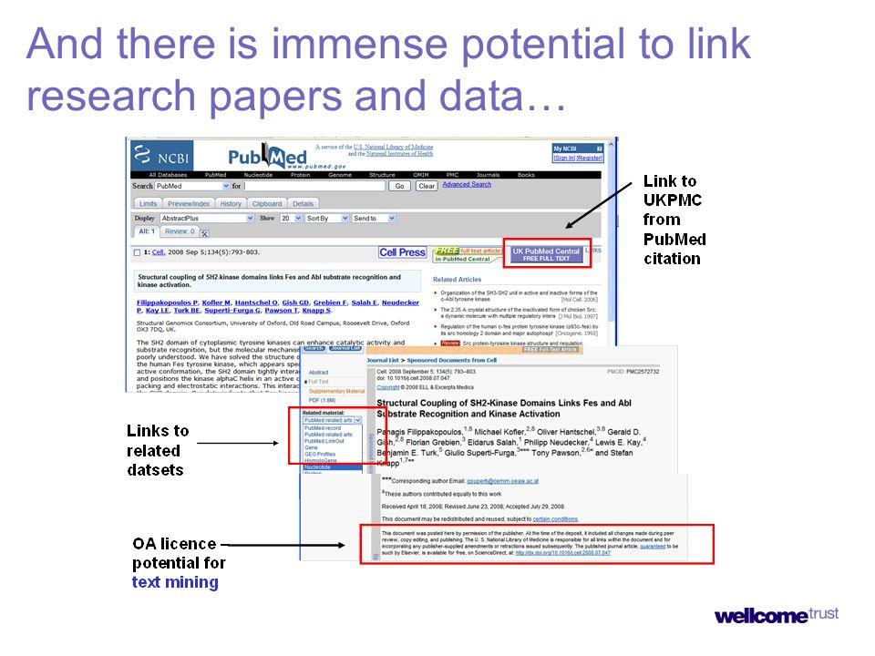 A vast number of research users are accessing key data resources For the year to August 07, the EBI website served an average of 340k unique hosts per month, with over 2m requests per day* The Wellcome Trust Sanger Institute website regularly received 15m hits per week during 2007/08 (a rise of 25% compared to previous year) *Source: European Bioinformatics Institute, Annual Scientific Report 2007 Wellcome Trust Sanger Institute: Total number of web pages requested)