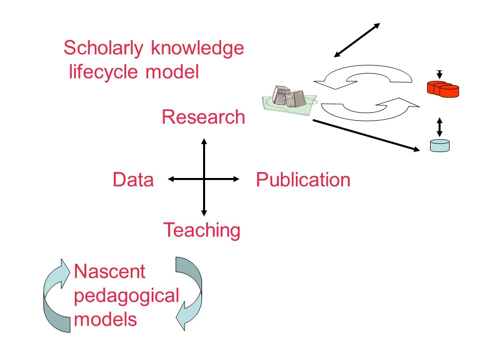 DataPublication Nascent pedagogical models Scholarly knowledge lifecycle model Research Teaching