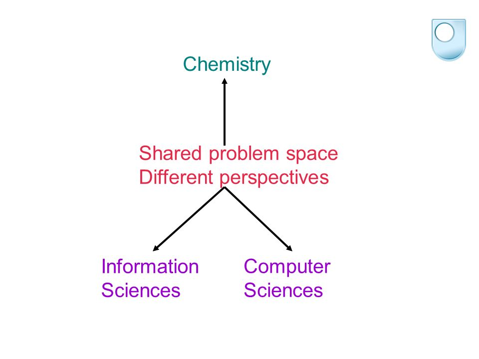 Shared problem space Different perspectives Chemistry Information Sciences Computer Sciences