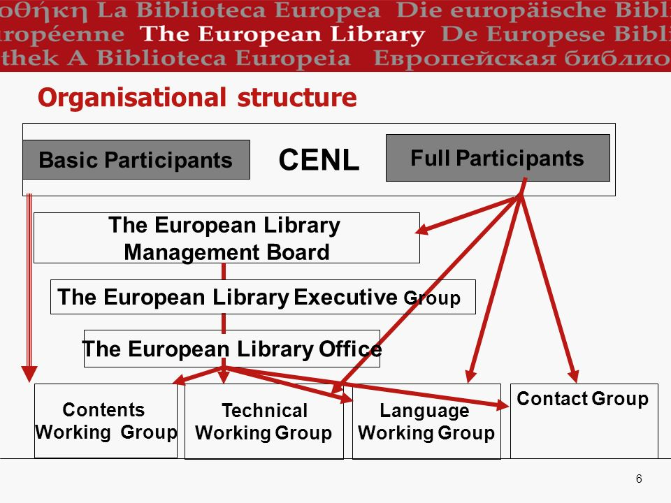 6 Organisational structure CENL Full Participants The European Library Management Board The European Library Office Contents Working Group Technical Working Group Language Working Group Contact Group The European Library Executive Group Basic Participants