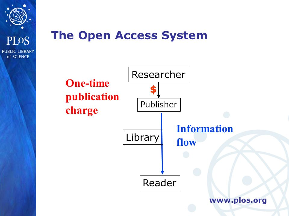 Researcher Publisher Reader $ The Open Access System Library Information flow One-time publication charge