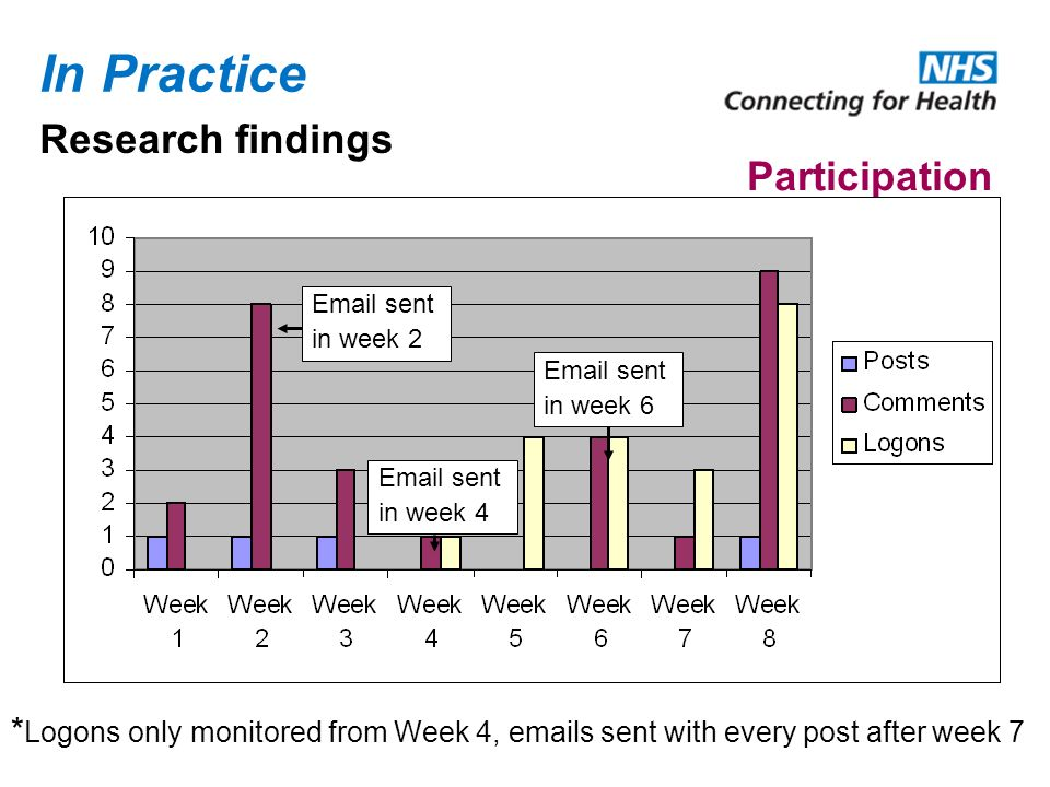In Practice Participation * Logons only monitored from Week 4, emails sent with every post after week 7 Research findings Email sent in week 2 Email sent in week 4 Email sent in week 6