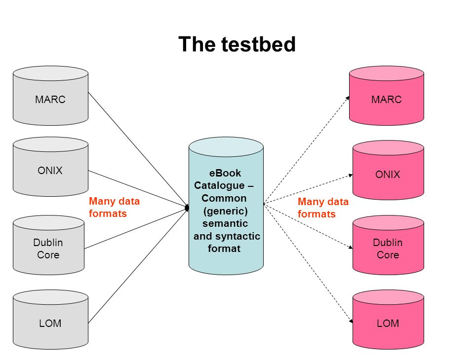 The testbed eBook Catalogue – Common (generic) semantic and syntactic format MARC Dublin Core ONIX LOM MARC ONIX Dublin Core LOM Many data formats