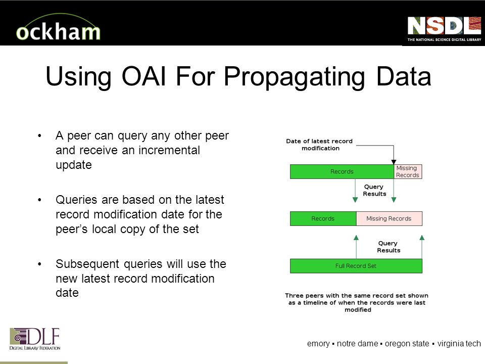 emory notre dame oregon state virginia tech Using OAI For Propagating Data A peer can query any other peer and receive an incremental update Queries are based on the latest record modification date for the peers local copy of the set Subsequent queries will use the new latest record modification date