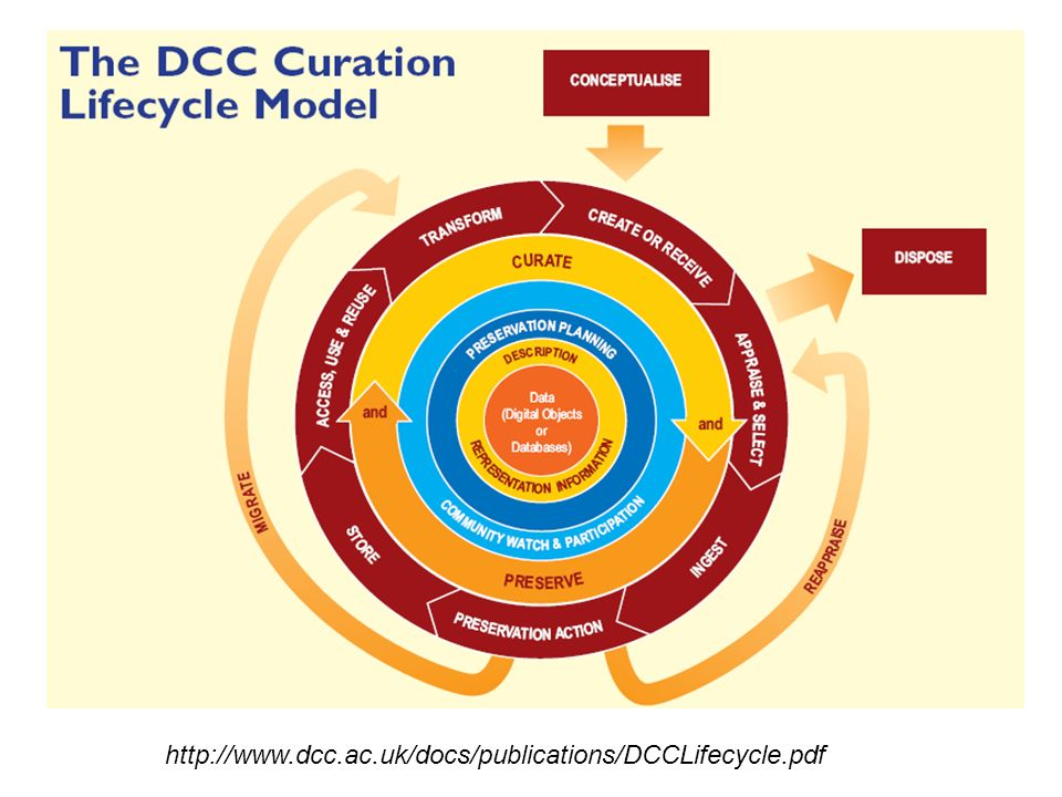 http://www.dcc.ac.uk/docs/publications/DCCLifecycle.pdf