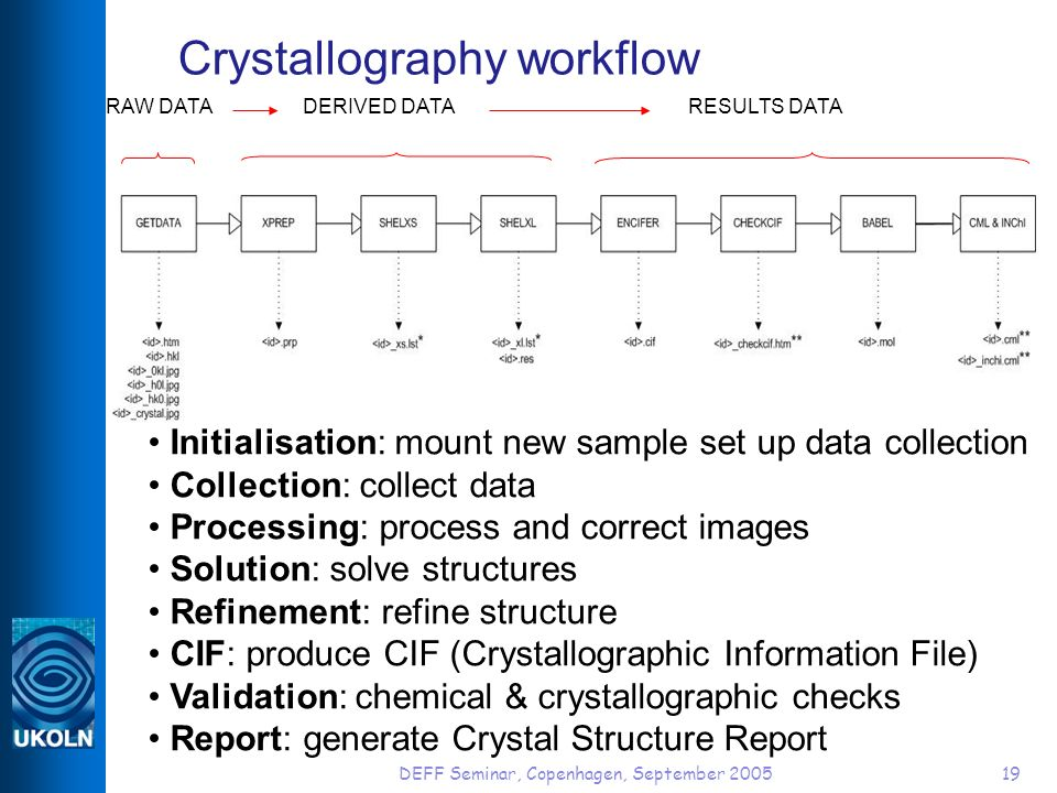 DEFF Seminar, Copenhagen, September 200519 Crystallography workflow RAW DATADERIVED DATARESULTS DATA Initialisation: mount new sample set up data collection Collection: collect data Processing: process and correct images Solution: solve structures Refinement: refine structure CIF: produce CIF (Crystallographic Information File) Validation: chemical & crystallographic checks Report: generate Crystal Structure Report