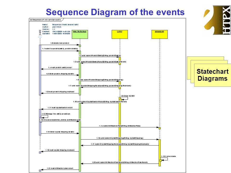 Sequence Diagram of the events Scenario Diagrams Scenario Diagrams Statechart Diagrams