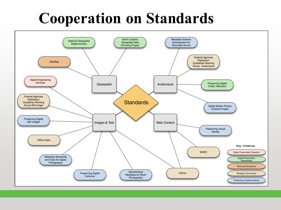 Cooperation on Standards