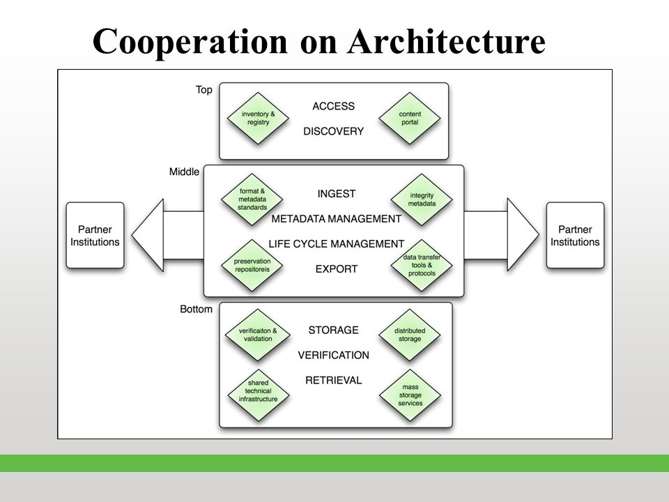 Cooperation on Architecture