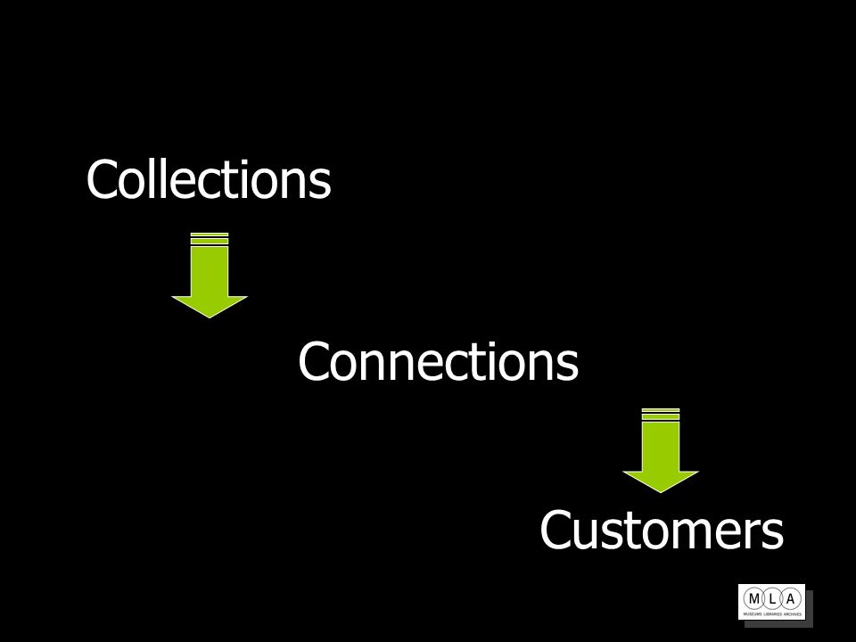 Connections Customers Collections