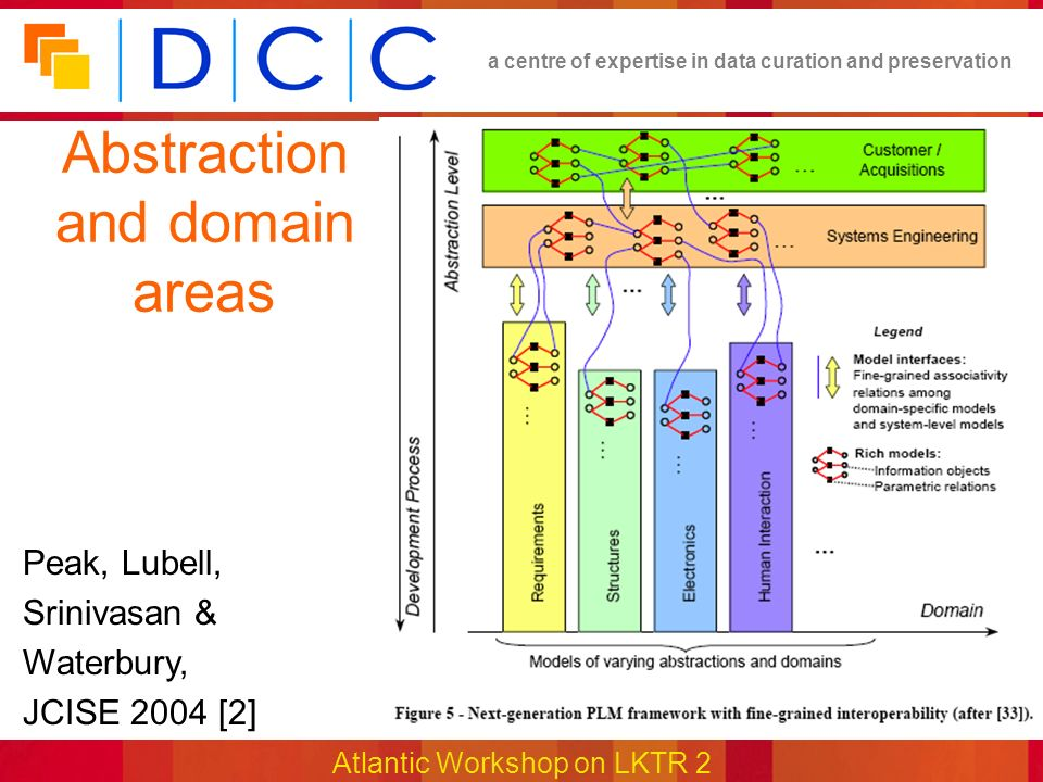 a centre of expertise in data curation and preservation Atlantic Workshop on LKTR 2 Abstraction and domain areas Peak, Lubell, Srinivasan & Waterbury, JCISE 2004 [2]