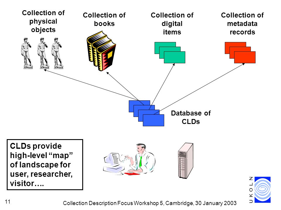 Collection Description Focus Workshop 5, Cambridge, 30 January 2003 11 Collection of physical objects Collection of metadata records Collection of books Collection of digital items Database of CLDs CLDs provide high-level map of landscape for user, researcher, visitor….