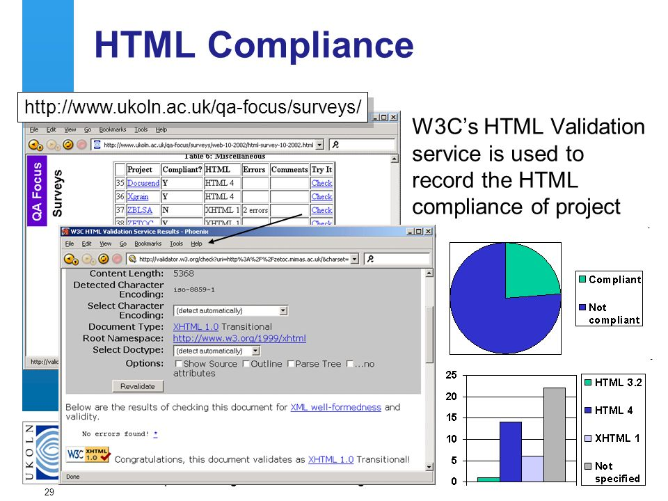 A centre of expertise in digital information managementwww.ukoln.ac.uk 29 HTML Compliance W3Cs HTML Validation service is used to record the HTML comp