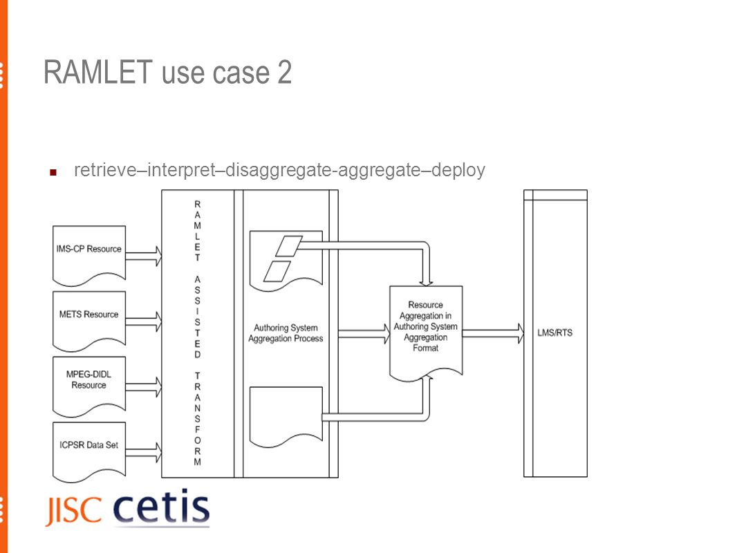 RAMLET use case 2 retrieve–interpret–disaggregate-aggregate–deploy