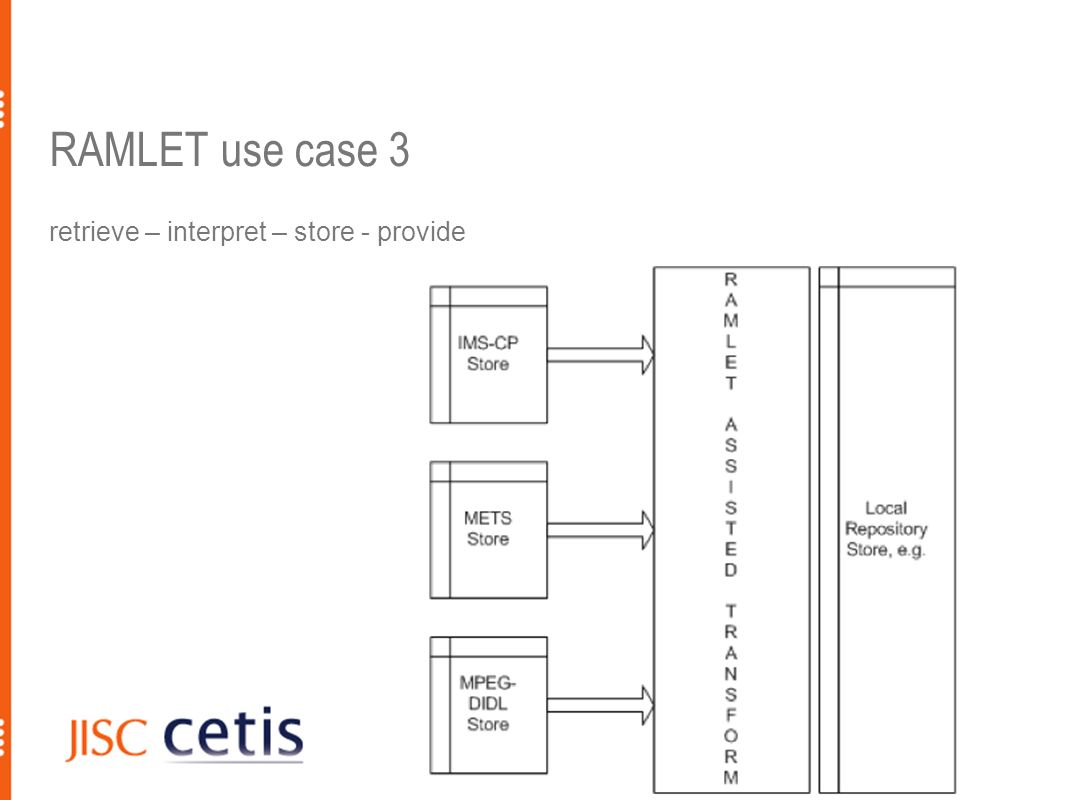 RAMLET use case 3 retrieve – interpret – store - provide