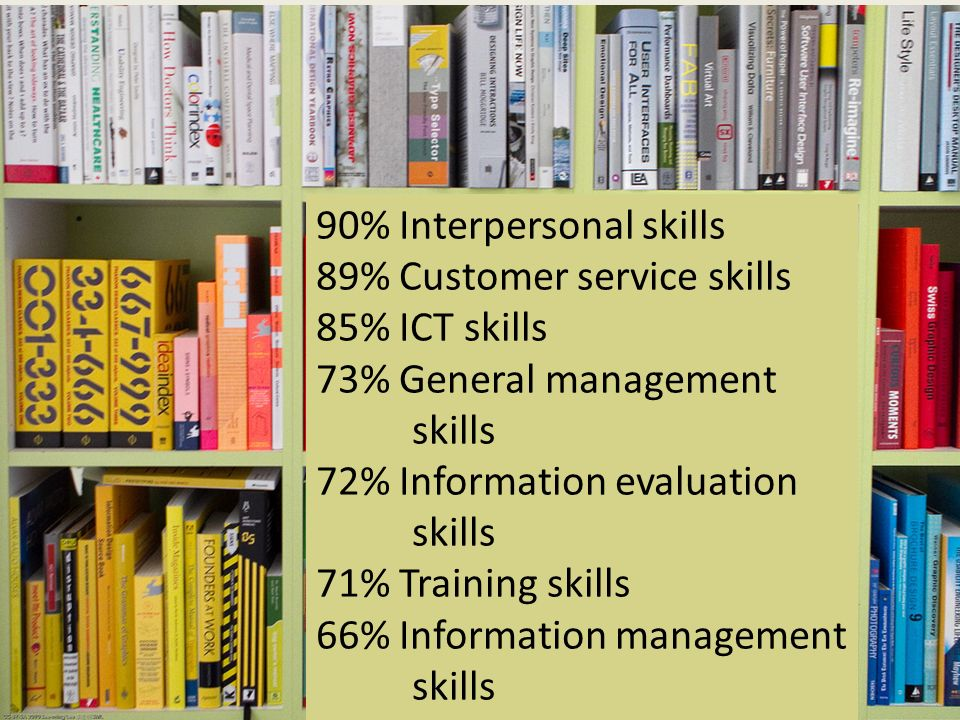 90% Interpersonal skills 89% Customer service skills 85% ICT skills 73% General management skills 72% Information evaluation skills 71% Training skills 66% Information management skills