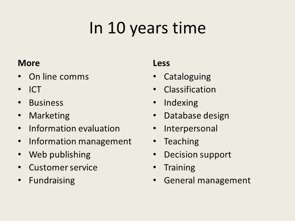 In 10 years time More On line comms ICT Business Marketing Information evaluation Information management Web publishing Customer service Fundraising Less Cataloguing Classification Indexing Database design Interpersonal Teaching Decision support Training General management