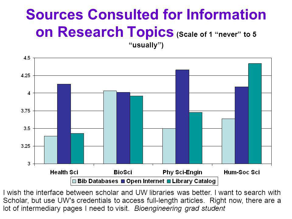 Sources Consulted for Information on Research Topics (Scale of 1 never to 5 usually) I wish the interface between scholar and UW libraries was better.