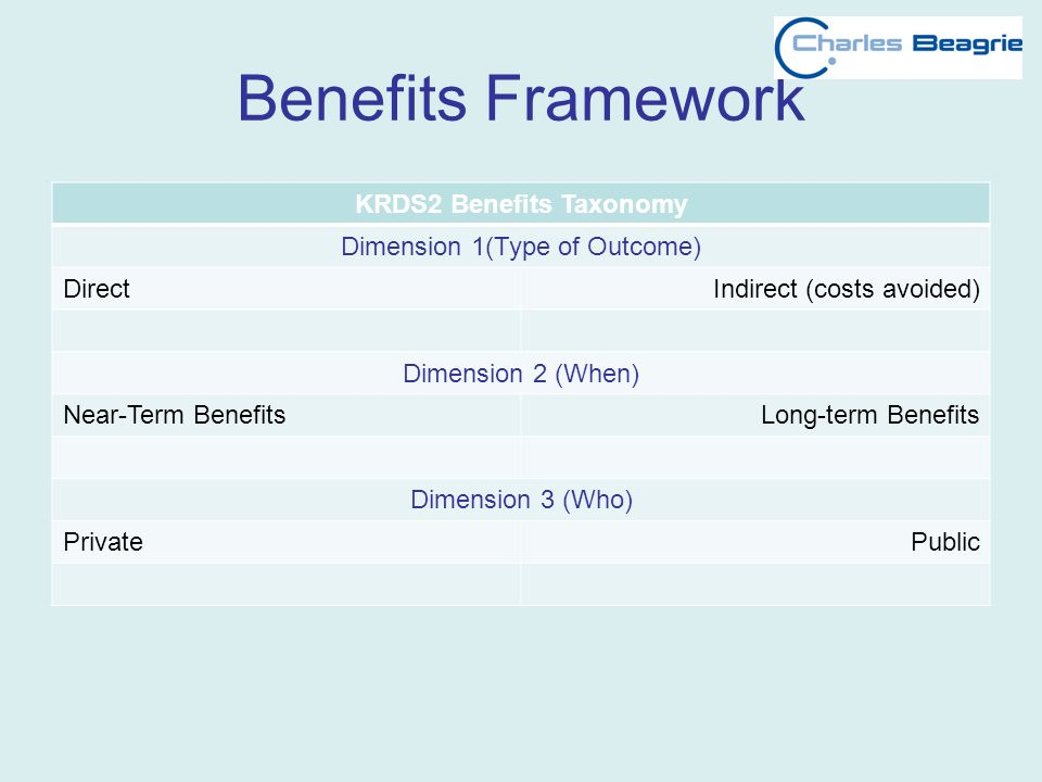 Benefits Framework KRDS2 Benefits Taxonomy Dimension 1(Type of Outcome) DirectIndirect (costs avoided) Dimension 2 (When) Near-Term BenefitsLong-term Benefits Dimension 3 (Who) PrivatePublic