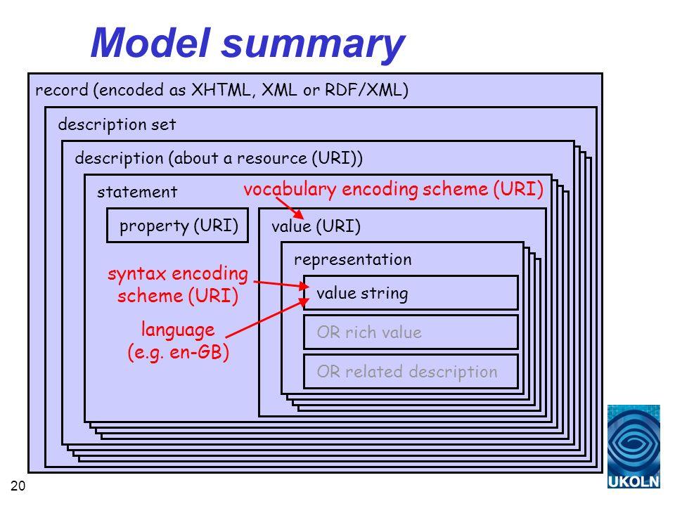 20 Model summary record (encoded as XHTML, XML or RDF/XML) description set description (about a resource (URI)) statement property (URI) value (URI) representationvalue string OR rich value OR related description vocabulary encoding scheme (URI) syntax encoding scheme (URI) language (e.g.