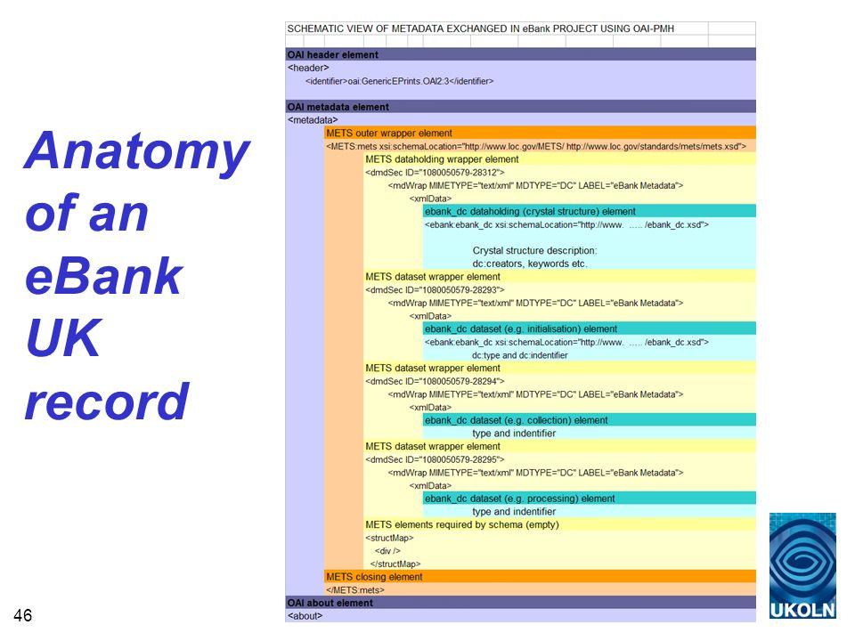 46 Anatomy of an eBank UK record