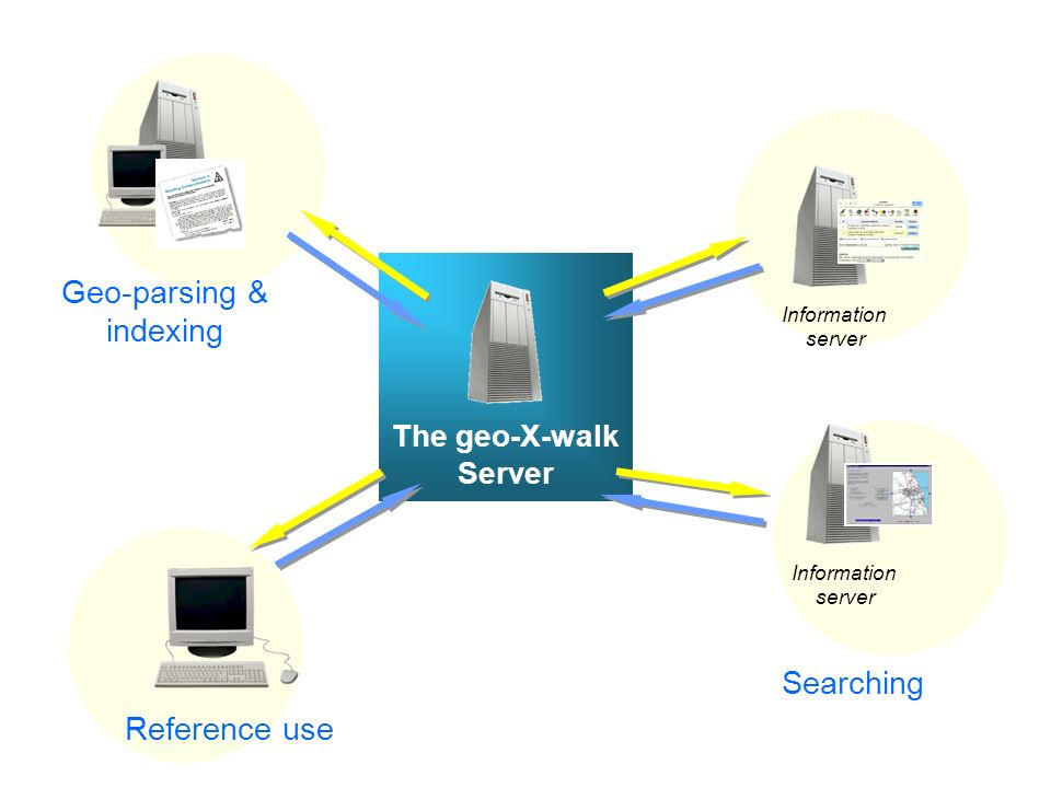 Reference use Information server Searching Geo-parsing & indexing The geo-X-walk Server