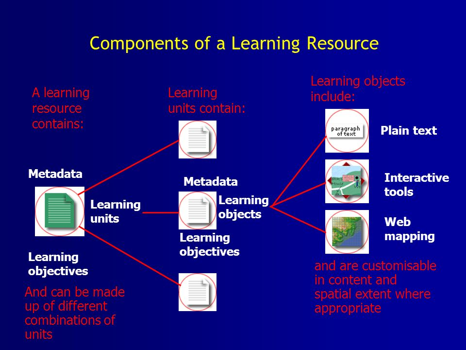 Components of a Learning Resource A learning resource contains: Learning objects include: Plain text Interactive tools Web mapping and are customisable in content and spatial extent where appropriate Learning units contain: Metadata Learning objectives Learning objects Metadata Learning objectives Learning units And can be made up of different combinations of units