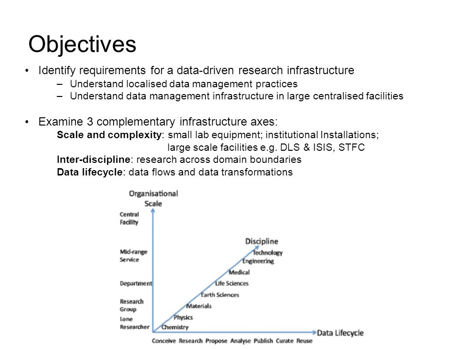 Objectives Identify requirements for a data-driven research infrastructure –Understand localised data management practices –Understand data management infrastructure in large centralised facilities Examine 3 complementary infrastructure axes: Scale and complexity: small lab equipment; institutional Installations; large scale facilities e.g.