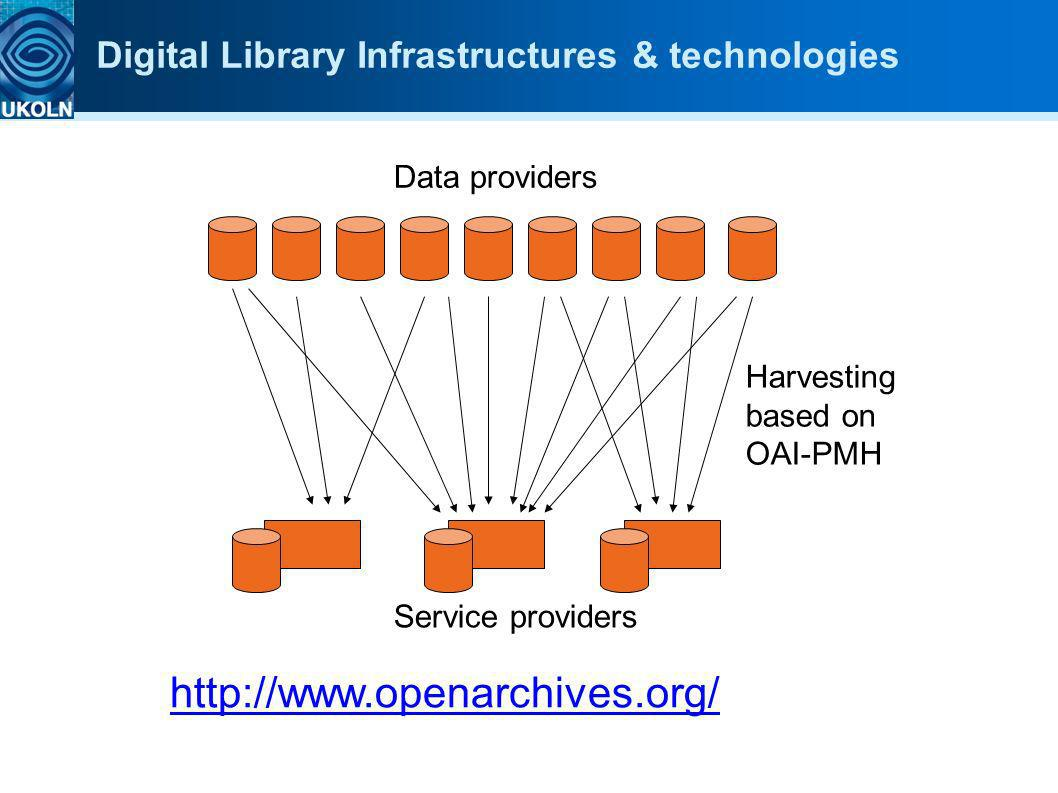 Digital Library Infrastructures & technologies Data providers Service providers Harvesting based on OAI-PMH http://www.openarchives.org/