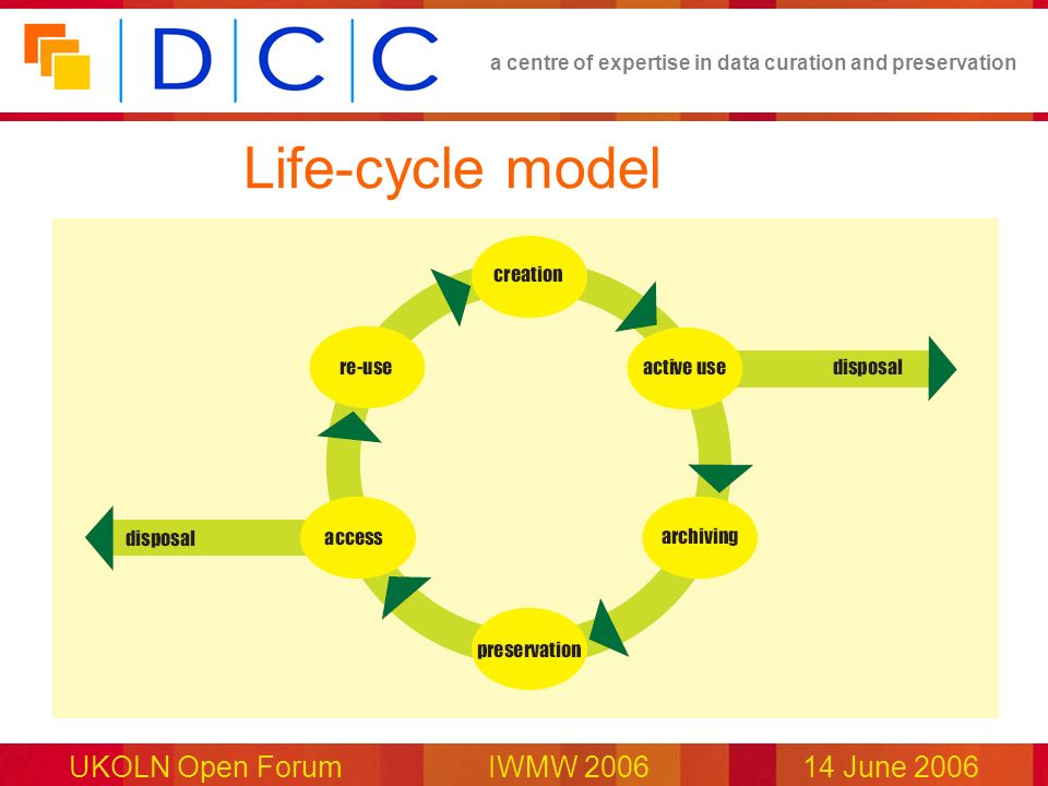 a centre of expertise in data curation and preservation UKOLN Open Forum IWMW 200614 June 2006 Life-cycle model