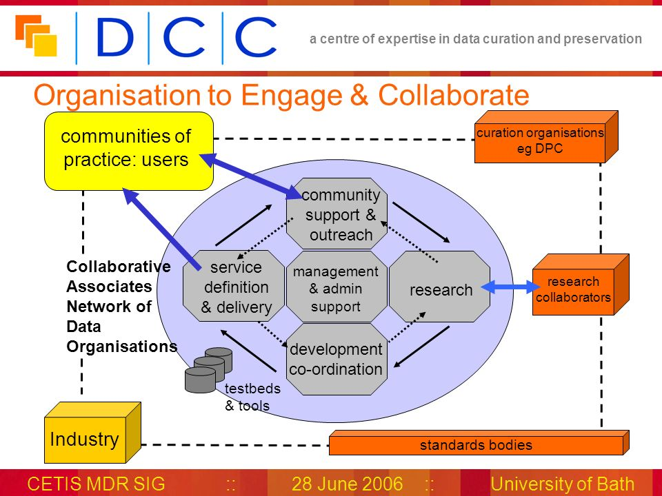 a centre of expertise in data curation and preservation CETIS MDR SIG::28 June 2006::University of Bath Organisation to Engage & Collaborate Industry research collaborators standards bodies testbeds & tools communities of practice: users community support & outreach research development co-ordination service definition & delivery management & admin support Collaborative Associates Network of Data Organisations curation organisations eg DPC