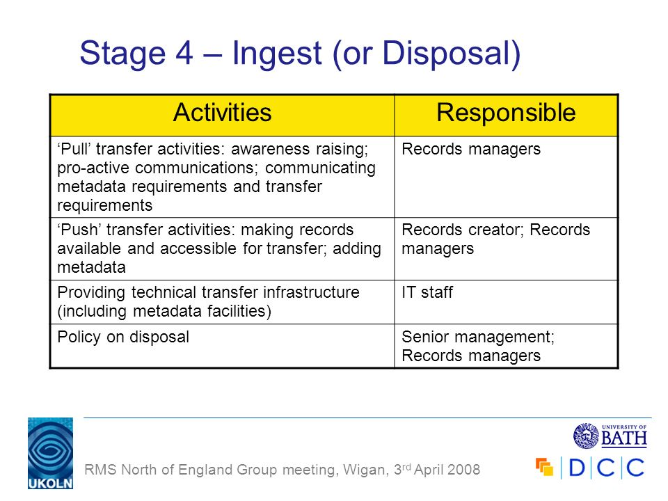 RMS North of England Group meeting, Wigan, 3 rd April 2008 Stage 4 – Ingest (or Disposal) ActivitiesResponsible Pull transfer activities: awareness ra