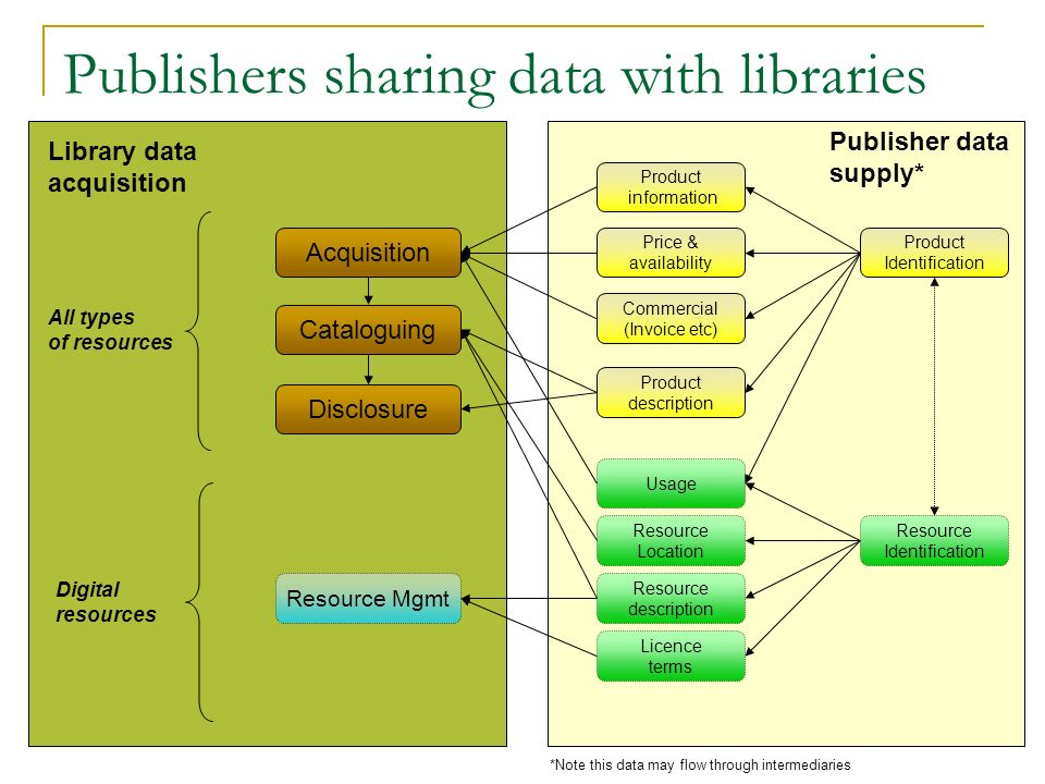Publishers sharing data with libraries Acquisition Cataloguing Resource Mgmt Price & availability Commercial (Invoice etc) Product information Product