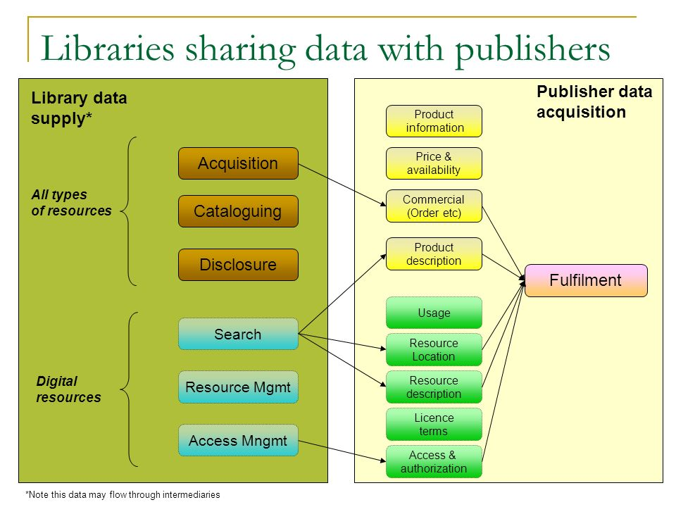 Libraries sharing data with publishers Acquisition Commercial (Order etc) Library data supply* Publisher data acquisition *Note this data may flow thr