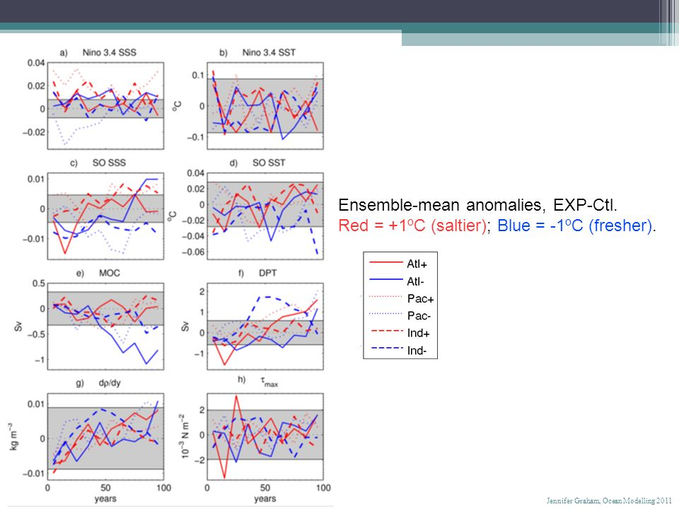 Ensemble-mean anomalies, EXP-Ctl. Red = +1 o C (saltier); Blue = -1 o C (fresher). Jennifer Graham, Ocean Modelling 2011