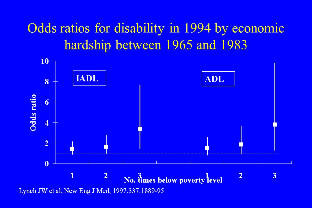 Odds ratios for disability in 1994 by economic hardship between 1965 and 1983 Lynch JW et al, New Eng J Med, 1997:337:1889-95 IADL ADL