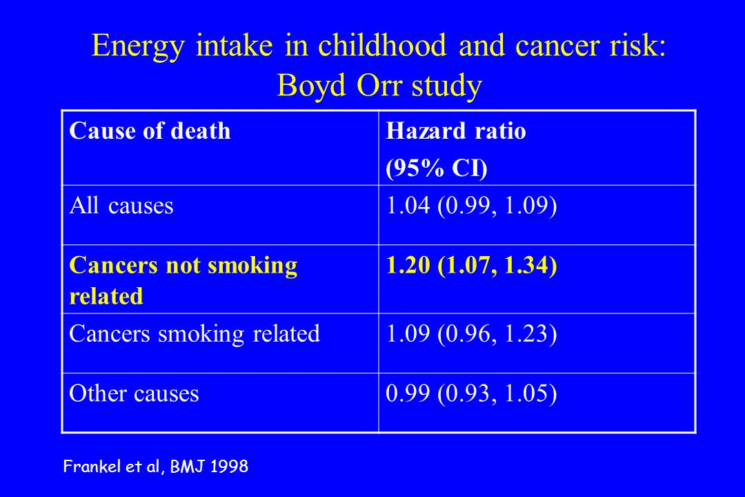 Energy intake in childhood and cancer risk: Boyd Orr study Cause of deathHazard ratio (95% CI) All causes1.04 (0.99, 1.09) Cancers not smoking related 1.20 (1.07, 1.34) Cancers smoking related1.09 (0.96, 1.23) Other causes0.99 (0.93, 1.05) Frankel et al, BMJ 1998