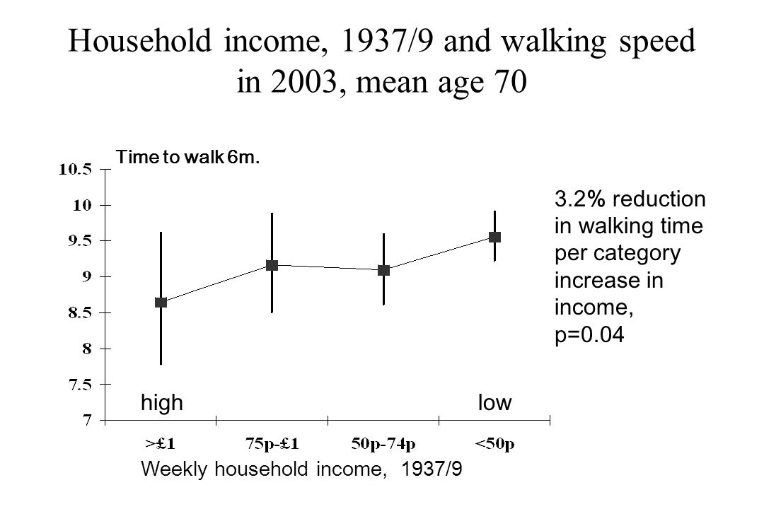 Household income, 1937/9 and walking speed in 2003, mean age 70 Time to walk 6m.