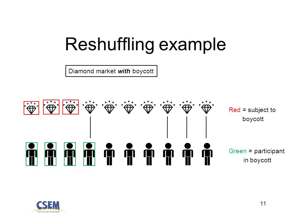 11 Reshuffling example Diamond market with boycott Red = subject to boycott Green = participant in boycott