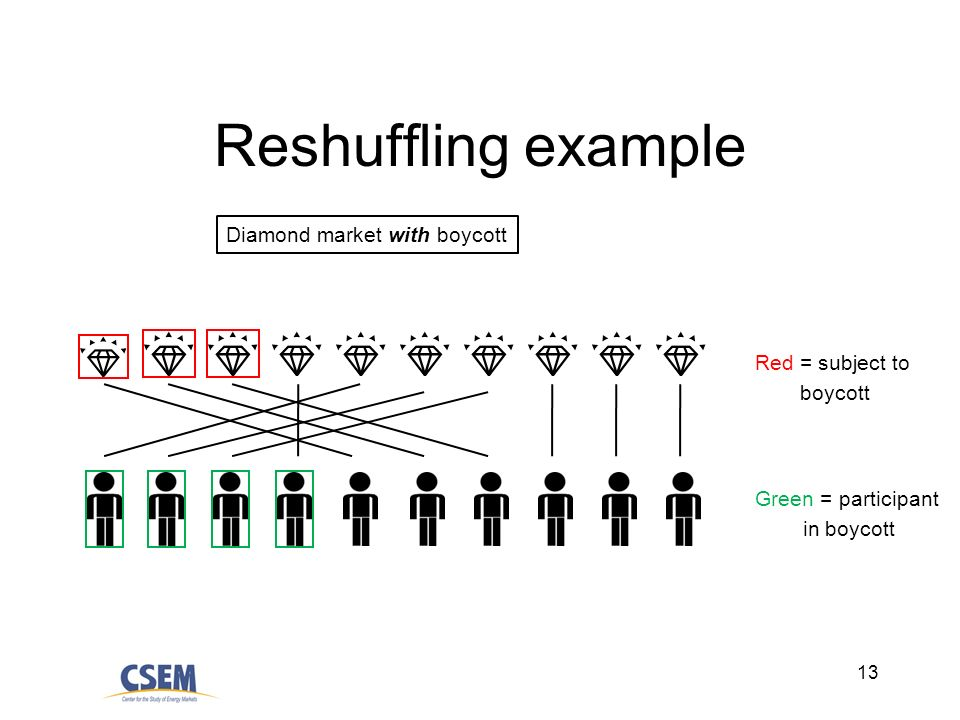 13 Reshuffling example Diamond market with boycott Red = subject to boycott Green = participant in boycott